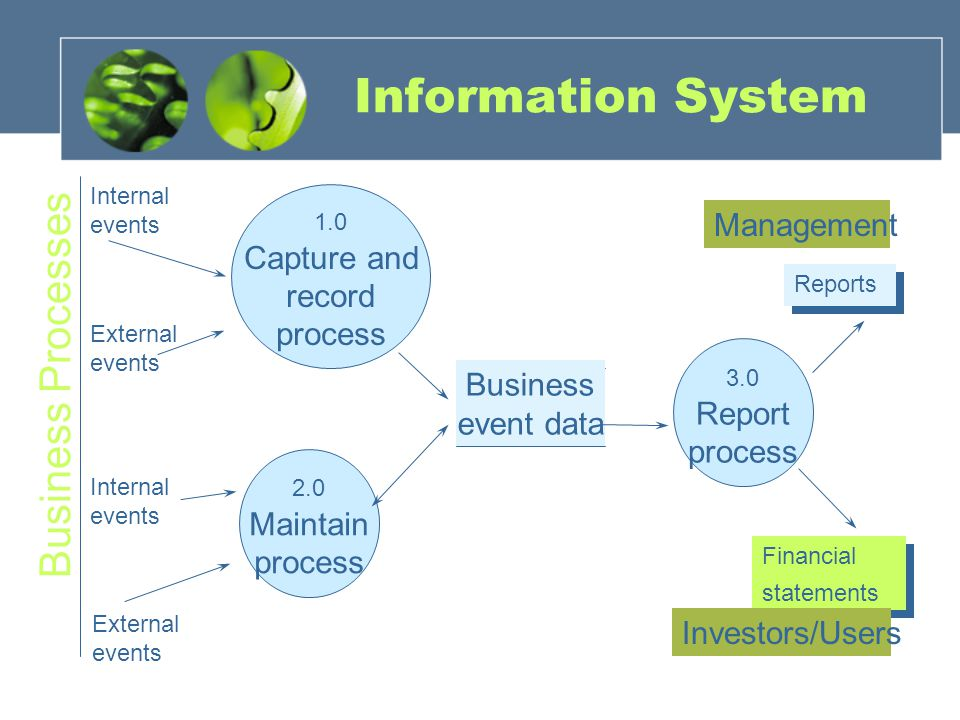 Information System Business Processes Management Capture and record