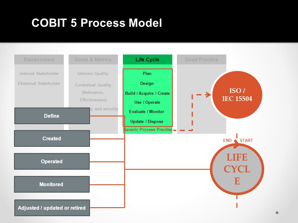 COBIT 5 Process Model LIFE CYCLE ISO / IEC 15504 Stakeholders