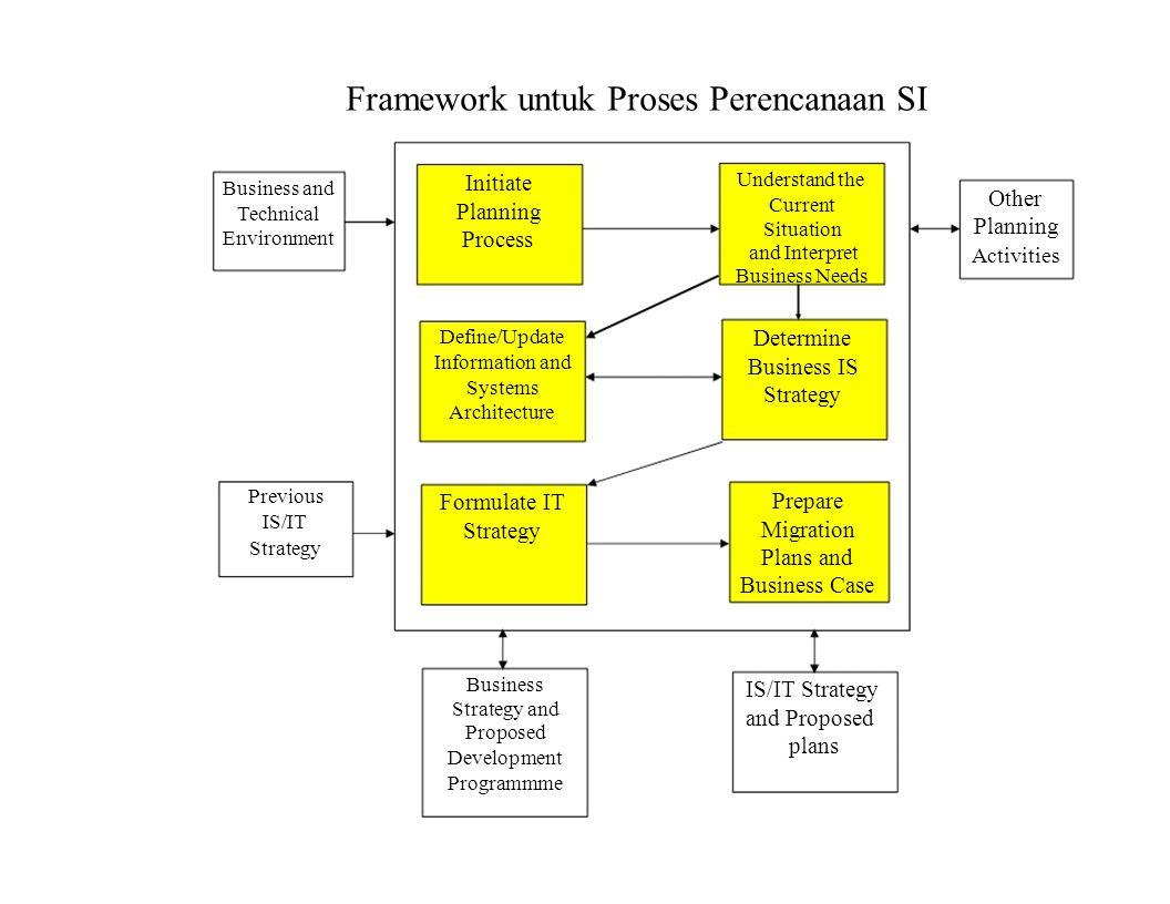 Framework untuk Proses Perencanaan SI