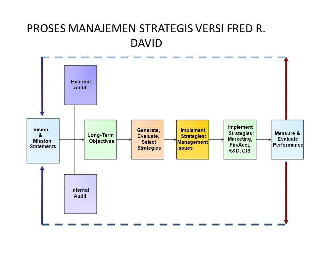 PROSES MANAJEMEN STRATEGIS VERSI FRED R. DAVID