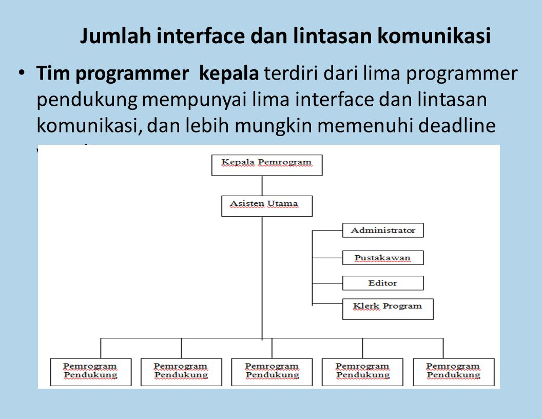 Jumlah interface dan lintasan komunikasi