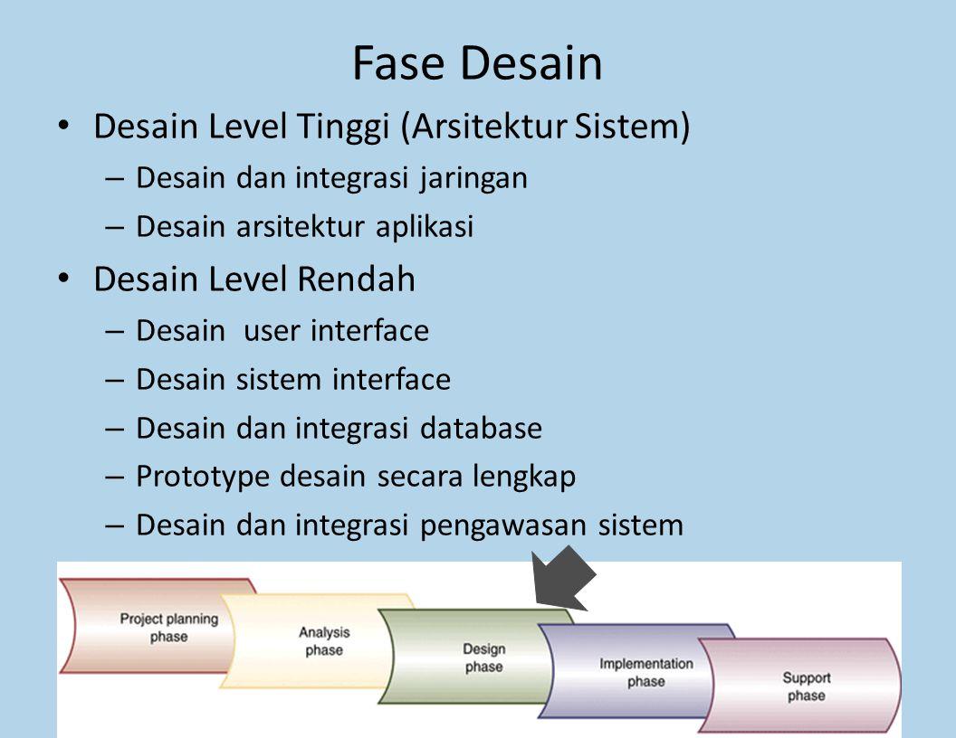 Fase Desain Desain Level Tinggi (Arsitektur Sistem)