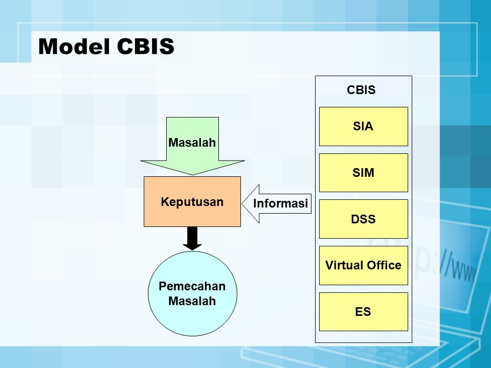Model CBIS CBIS SIA Masalah SIM Keputusan Informasi DSS Virtual Office