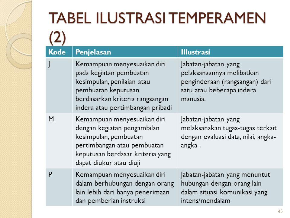 TABEL ILUSTRASI TEMPERAMEN (2)