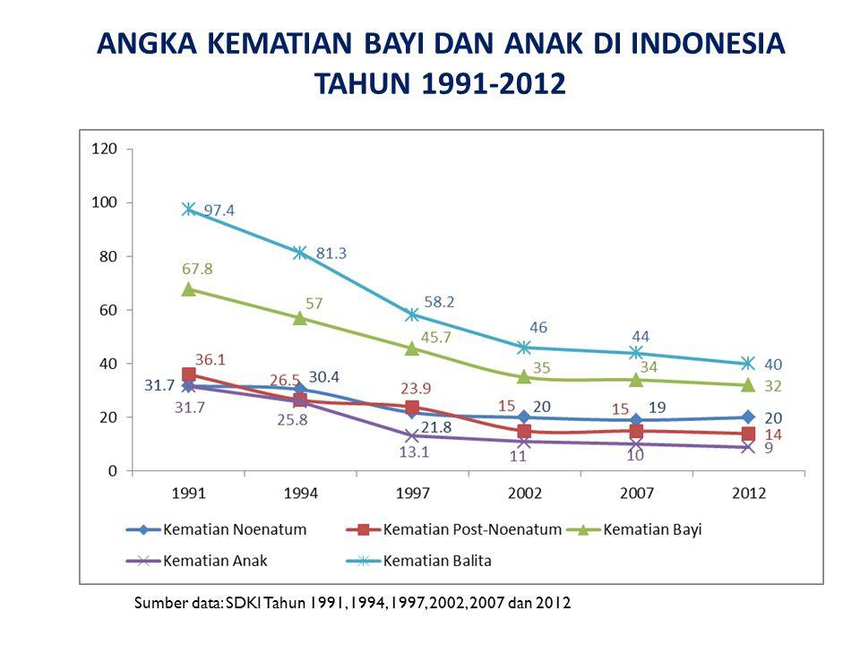 ANGKA KEMATIAN BAYI DAN ANAK DI INDONESIA