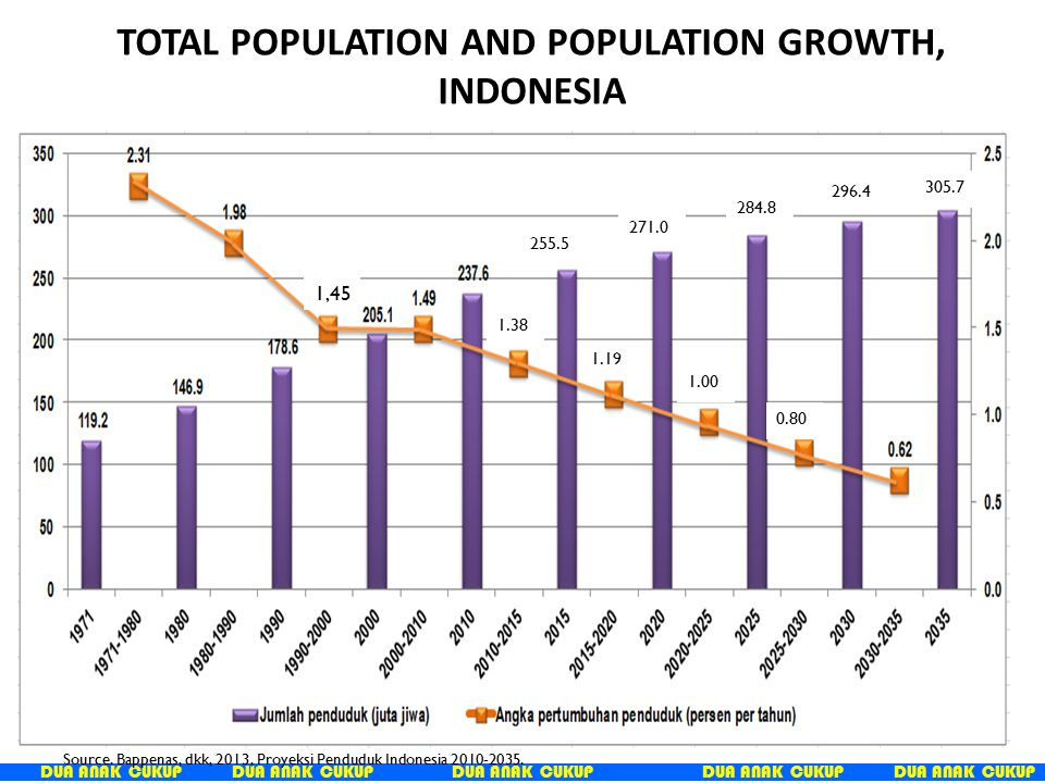 TOTAL POPULATION AND POPULATION GROWTH, INDONESIA