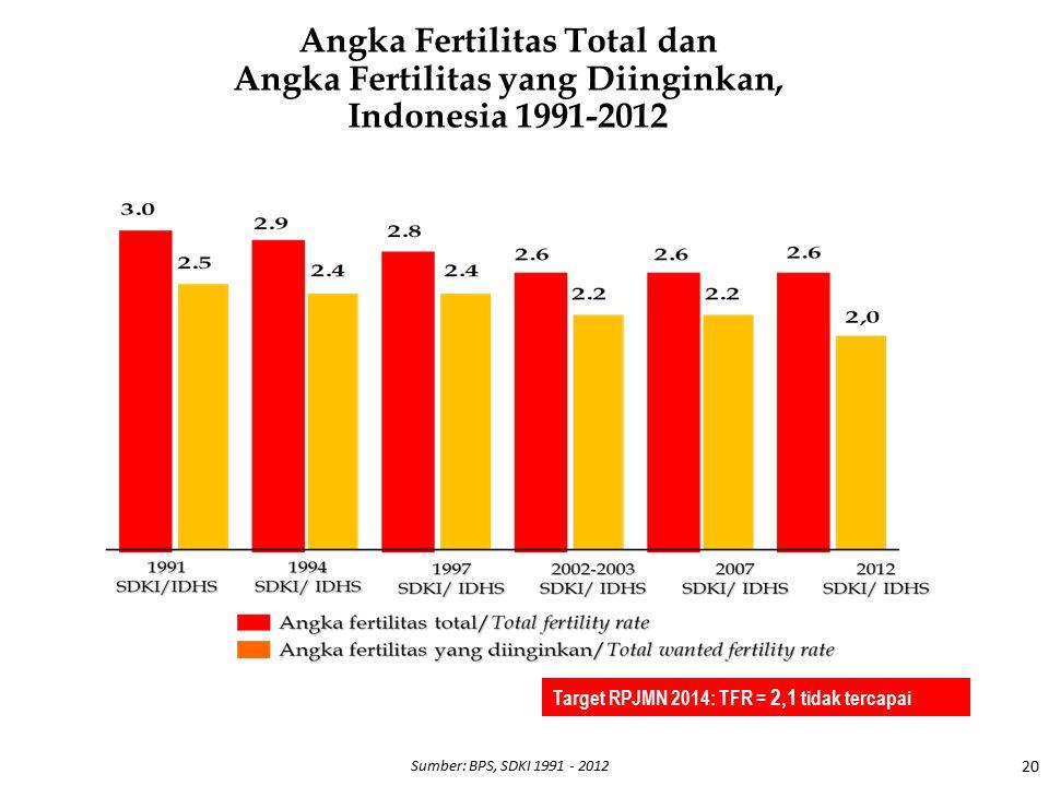 Angka Fertilitas Total dan Angka Fertilitas yang Diinginkan, Indonesia 1991-2012