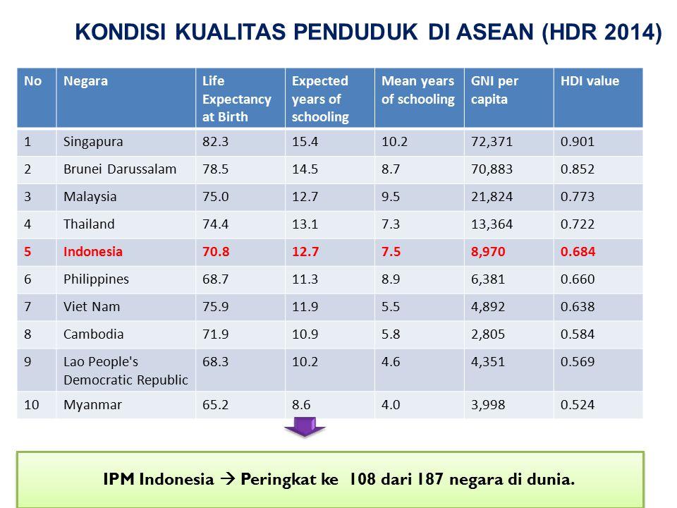KONDISI KUALITAS PENDUDUK DI ASEAN (HDR 2014)