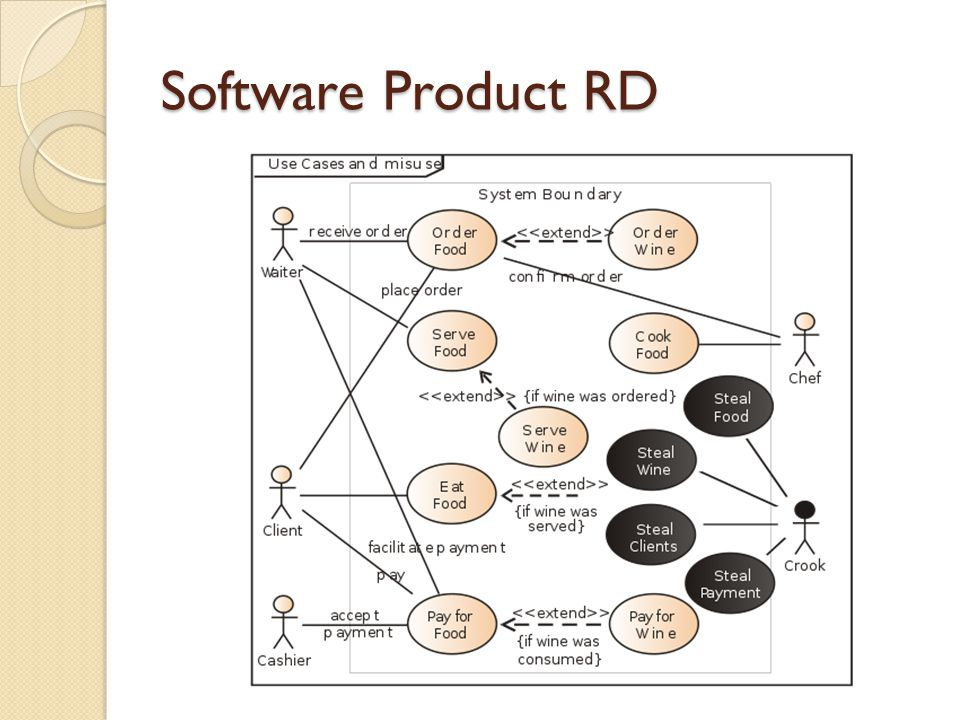 Software Product RD