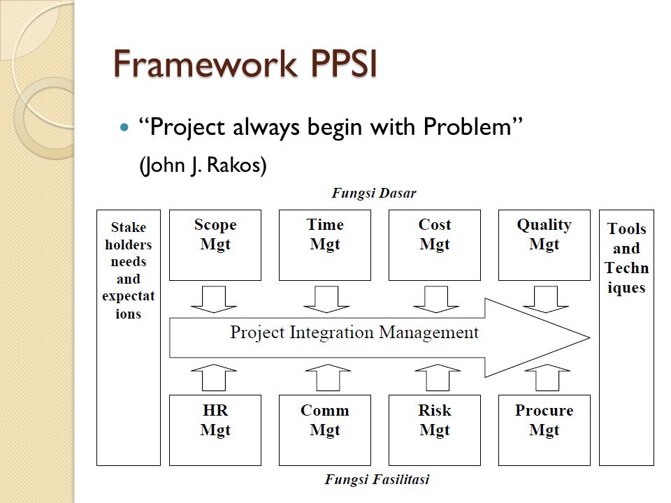 Framework PPSI Project always begin with Problem (John J. Rakos)