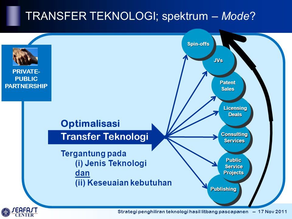 TRANSFER TEKNOLOGI; spektrum – Mode