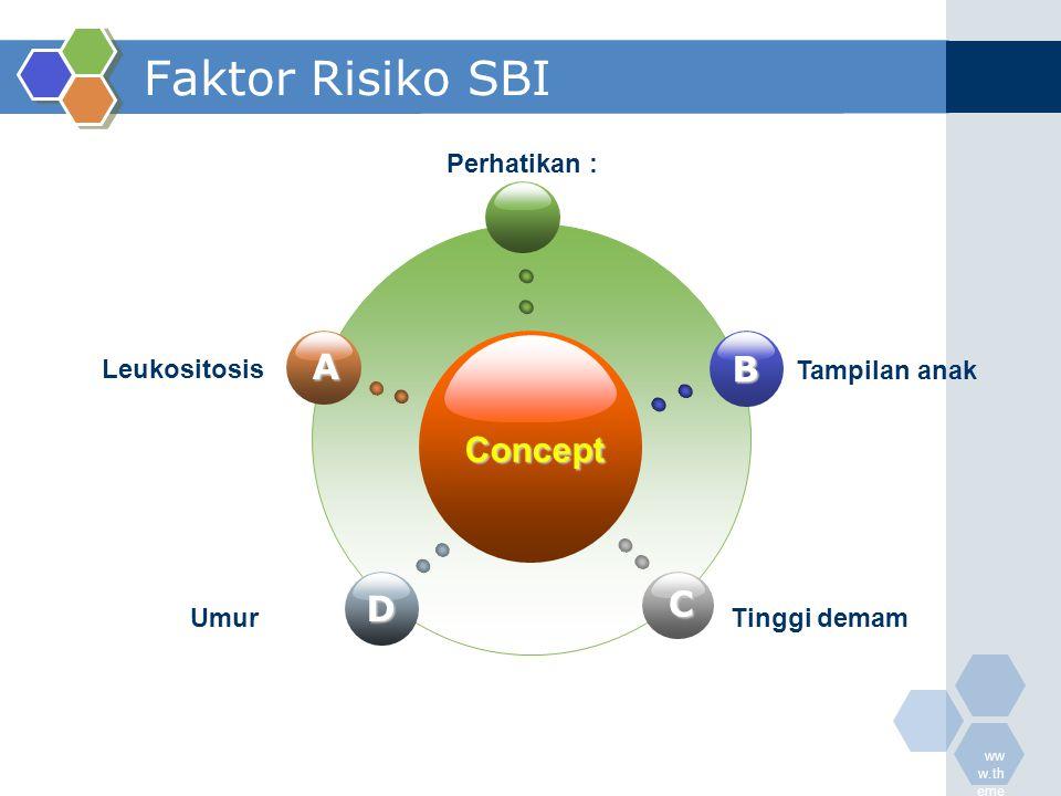 Faktor Risiko SBI A B Concept C D Leukositosis Perhatikan :