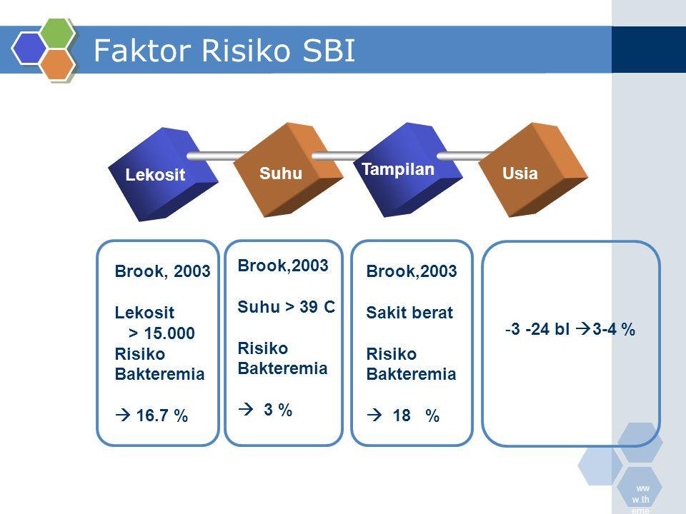 Faktor Risiko SBI Tampilan Lekosit Suhu Usia Brook,2003 Suhu > 39 C