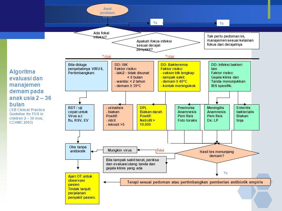 Algoritma evaluasi dan manajemen demam pada anak usia 2 – 36 bulan