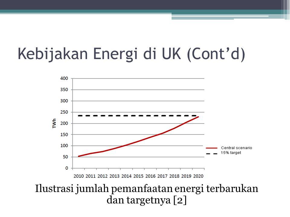 Kebijakan Energi di UK (Cont'd)