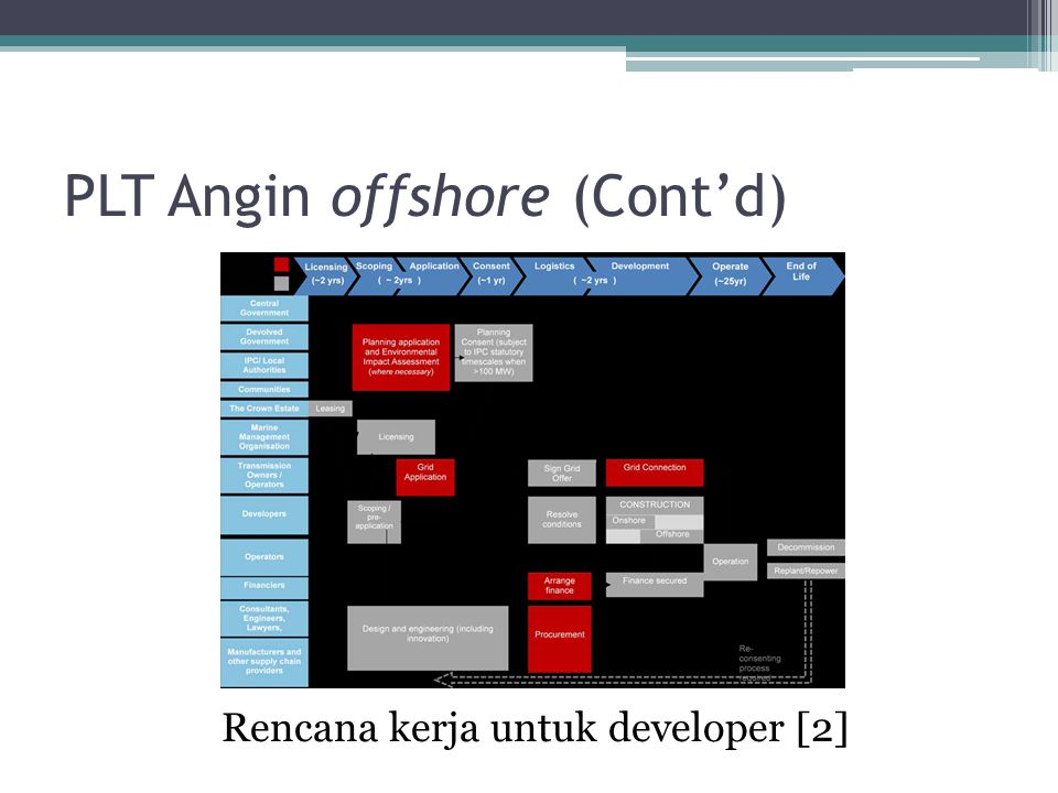 PLT Angin offshore (Cont'd)