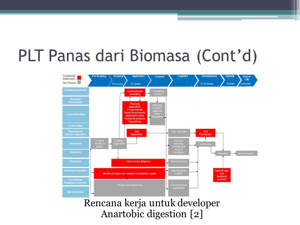 PLT Panas dari Biomasa (Cont'd)