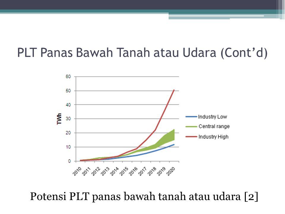 PLT Panas Bawah Tanah atau Udara (Cont'd)