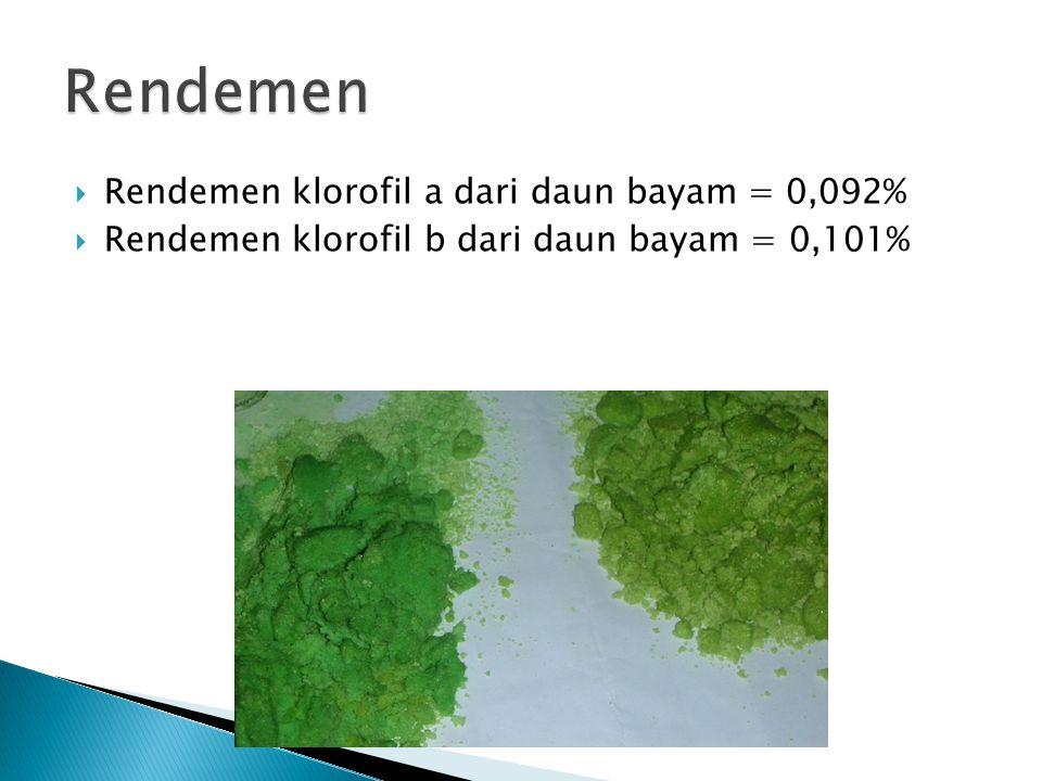 Rendemen Rendemen klorofil a dari daun bayam = 0,092%