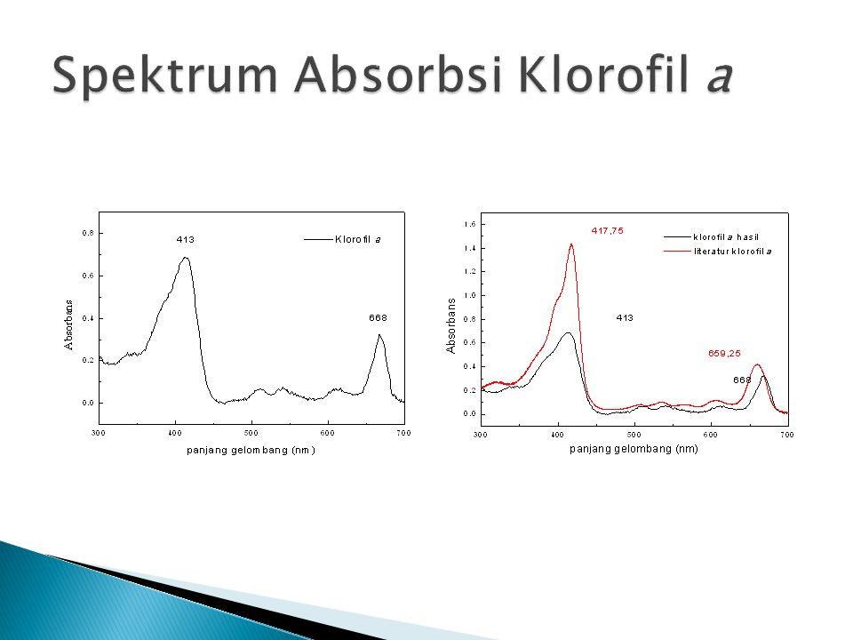 Spektrum Absorbsi Klorofil a