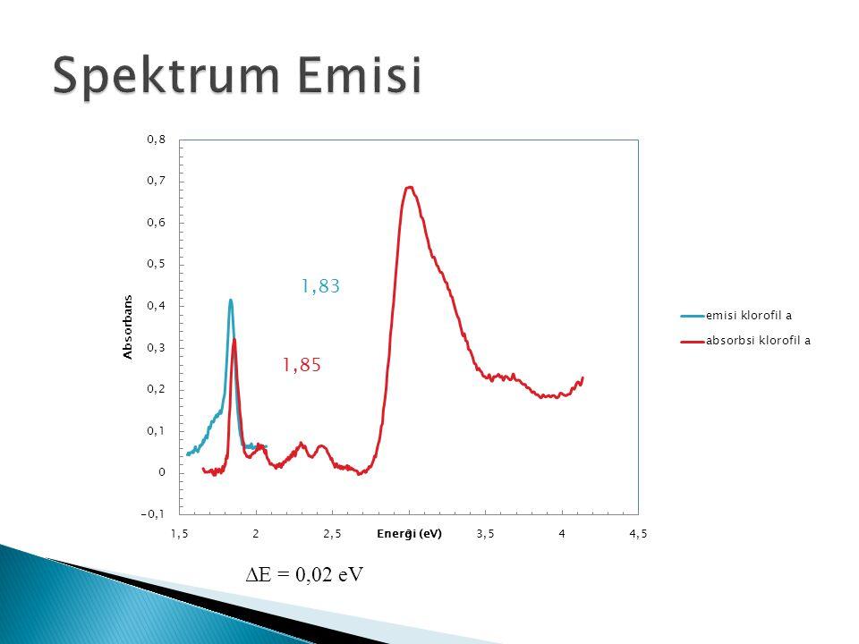Spektrum Emisi ΔE = 0,02 eV