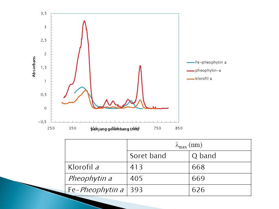 λmax (nm) Soret band Q band Klorofil a 413 668 Pheophytin a 405 669 Fe-Pheophytin a 393 626