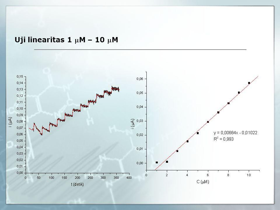 Uji linearitas 1 M – 10 M