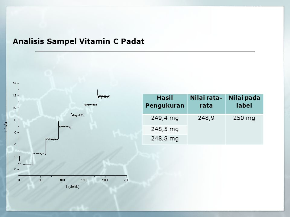 Analisis Sampel Vitamin C Padat