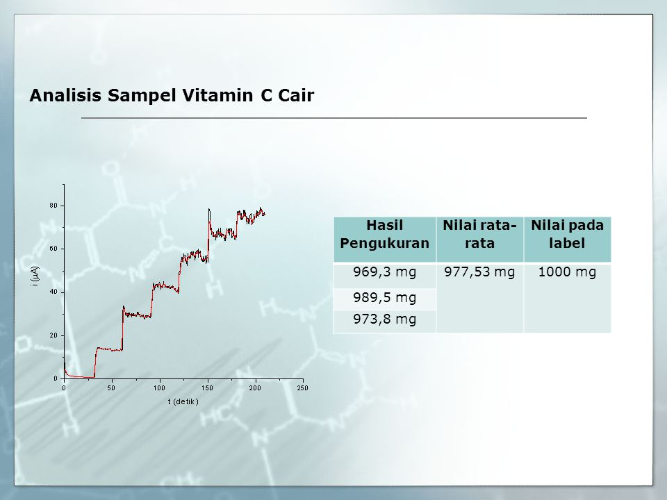 Analisis Sampel Vitamin C Cair