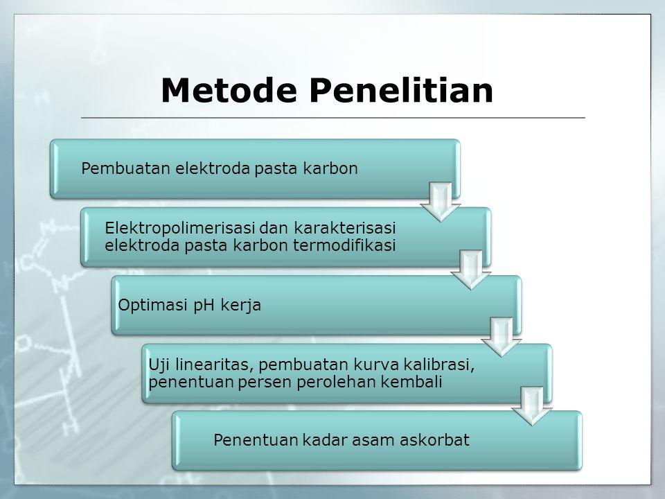Metode Penelitian Pembuatan elektroda pasta karbon