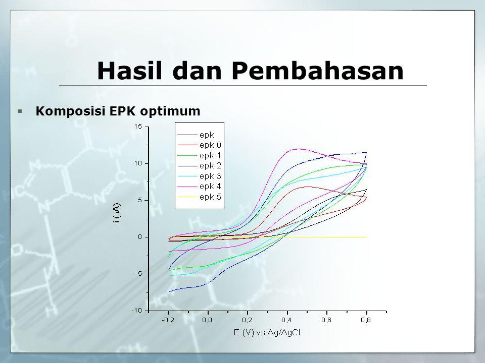 Hasil dan Pembahasan Komposisi EPK optimum