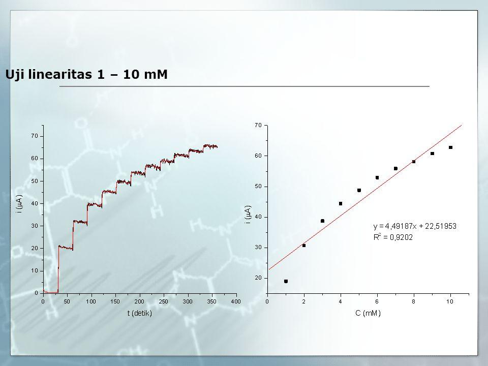 Uji linearitas 1 – 10 mM
