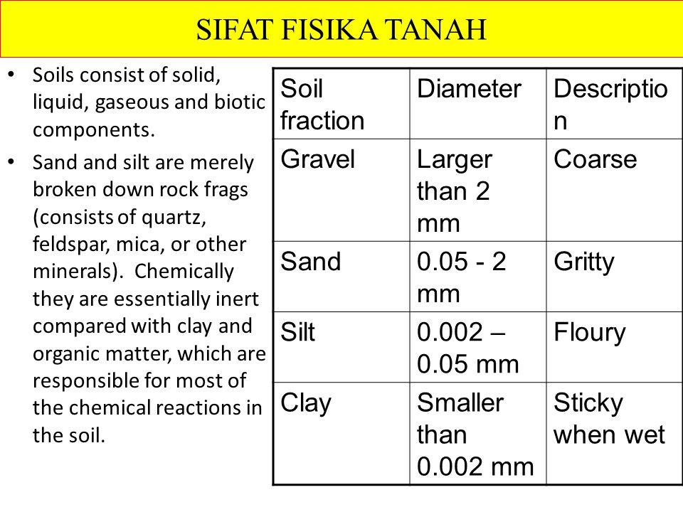 SIFAT FISIKA TANAH Soil fraction Diameter Description Gravel