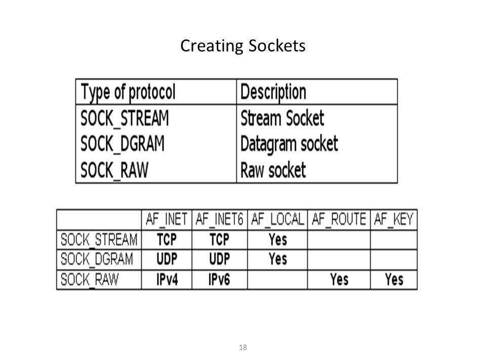 Creating Sockets