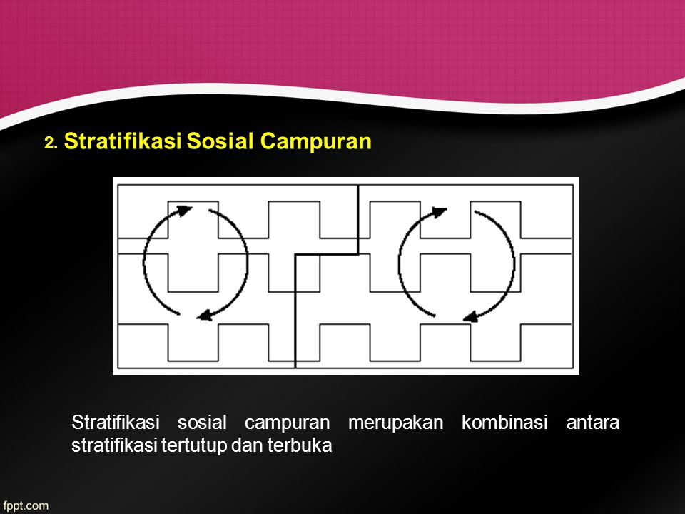 2. Stratifikasi Sosial Campuran