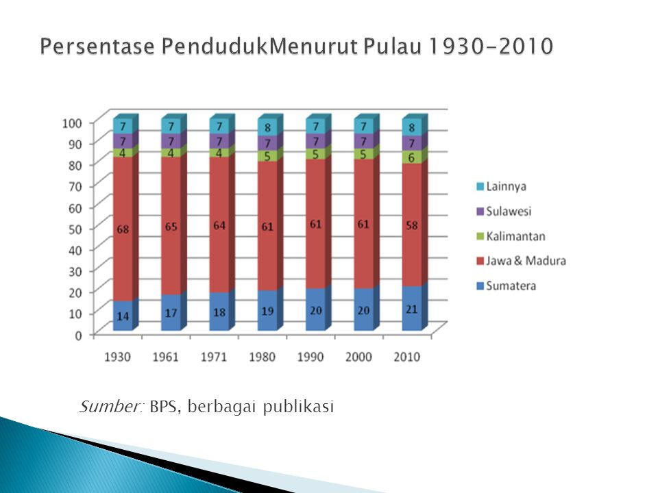 Persentase PendudukMenurut Pulau 1930-2010