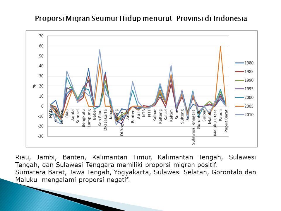 Proporsi Migran Seumur Hidup menurut Provinsi di Indonesia