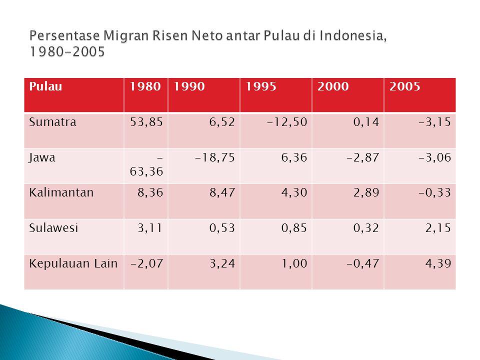 Persentase Migran Risen Neto antar Pulau di Indonesia, 1980-2005