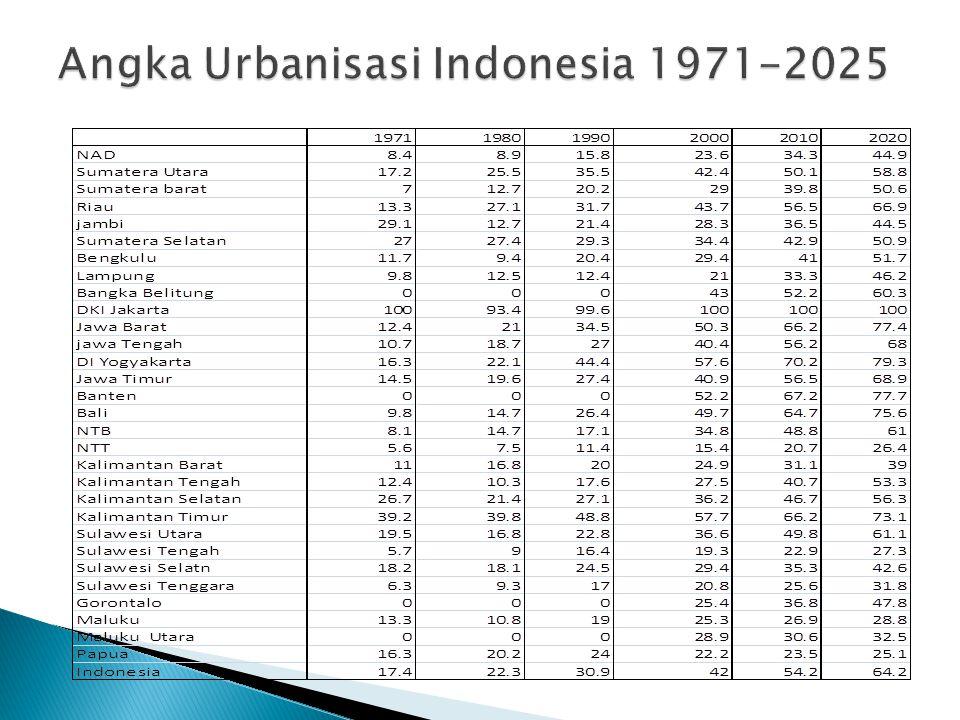 Angka Urbanisasi Indonesia 1971-2025