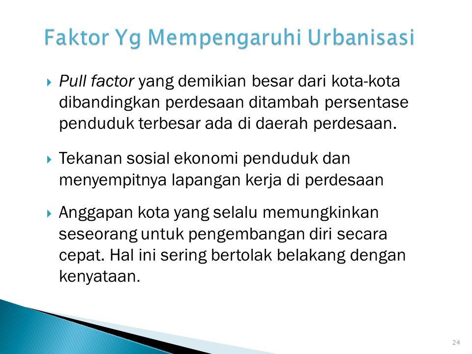 Faktor Yg Mempengaruhi Urbanisasi