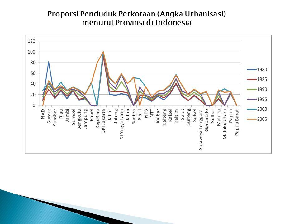Proporsi Penduduk Perkotaan (Angka Urbanisasi)