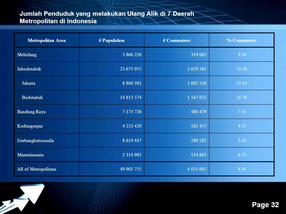Jumlah Penduduk yang melakukan Ulang Alik di 7 Daerah Metropolitan di Indonesia
