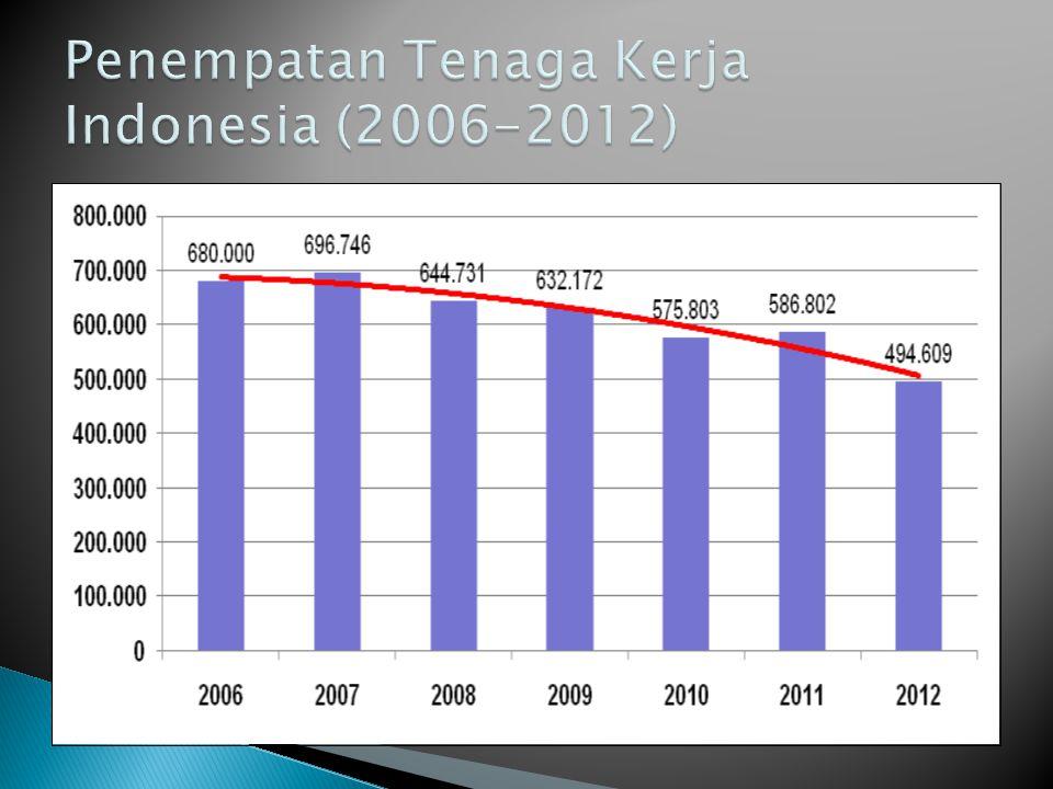Penempatan Tenaga Kerja Indonesia (2006-2012)