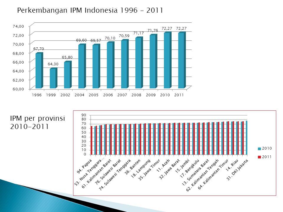 Perkembangan IPM Indonesia 1996 - 2011