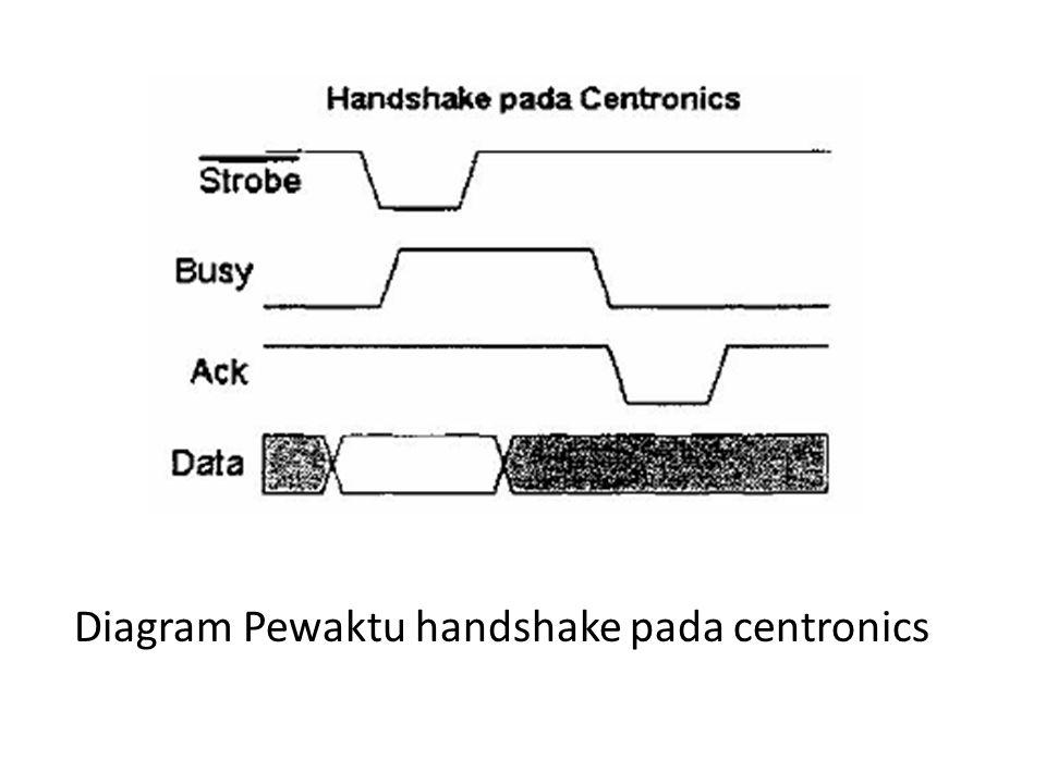 Diagram Pewaktu handshake pada centronics