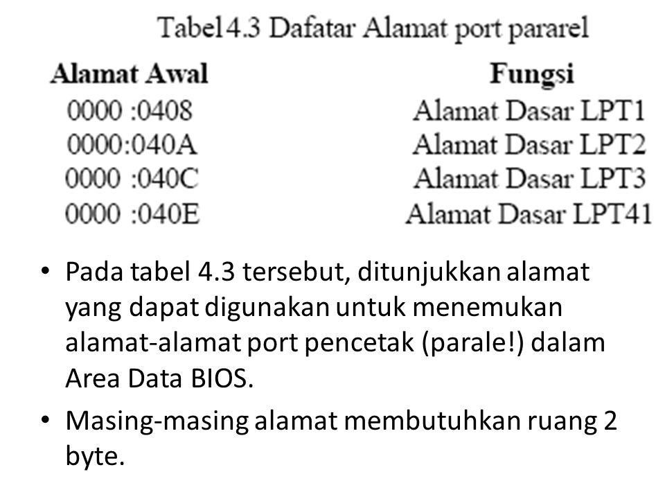 Pada tabel 4.3 tersebut, ditunjukkan alamat yang dapat digunakan untuk menemukan alamat-alamat port pencetak (parale!) dalam Area Data BIOS.