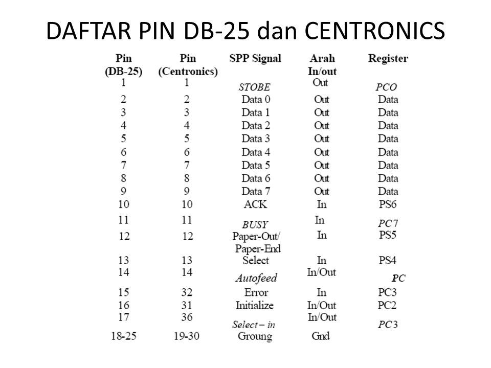 DAFTAR PIN DB-25 dan CENTRONICS