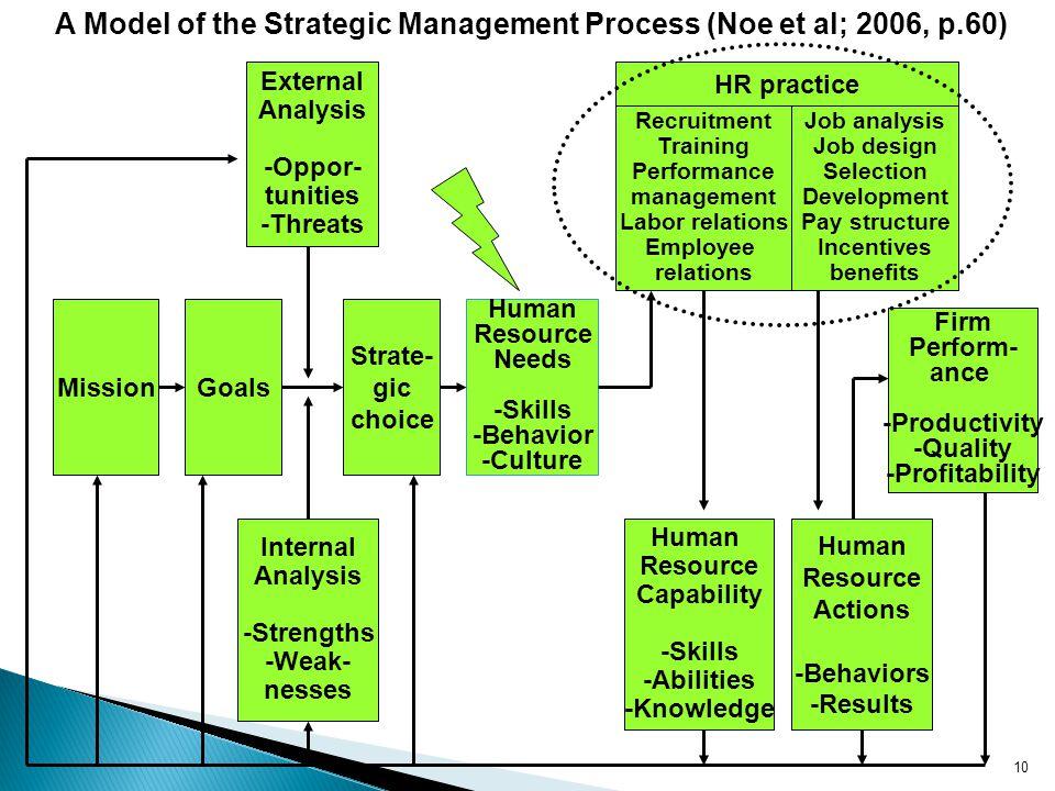 A Model of the Strategic Management Process (Noe et al; 2006, p.60)