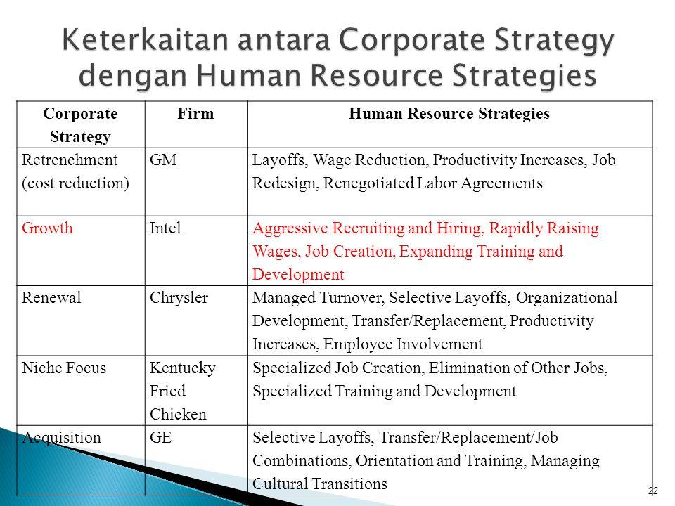 Keterkaitan antara Corporate Strategy dengan Human Resource Strategies