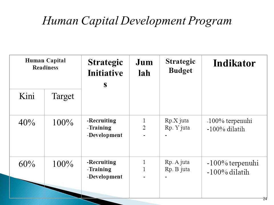 Human Capital Development Program